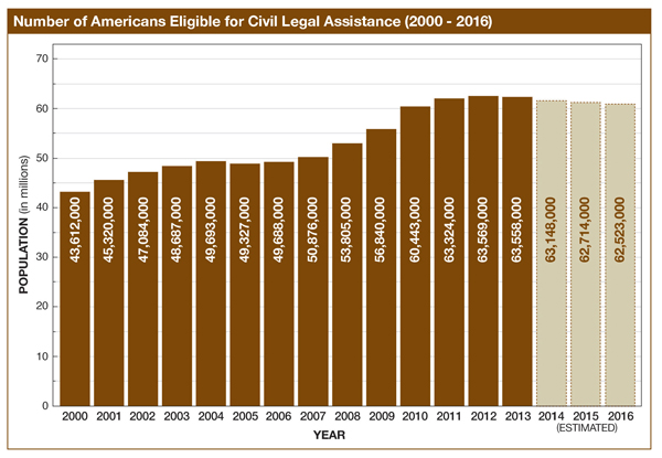 american eligible for legal aid chart