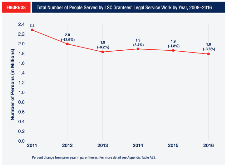 FIGURE 38 Total Number of People Served by LSC Grantees' Legal Service Work by Year, 2008–2016