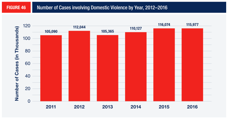 FIGURE 46 Number of Cases involving Domestic Violence by Year, 2012–2016