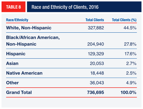 TABLE 8 Race and Ethnicity of Clients, 2016