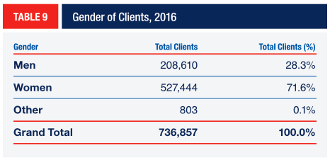 TABLE 9 Gender of Clients, 2016