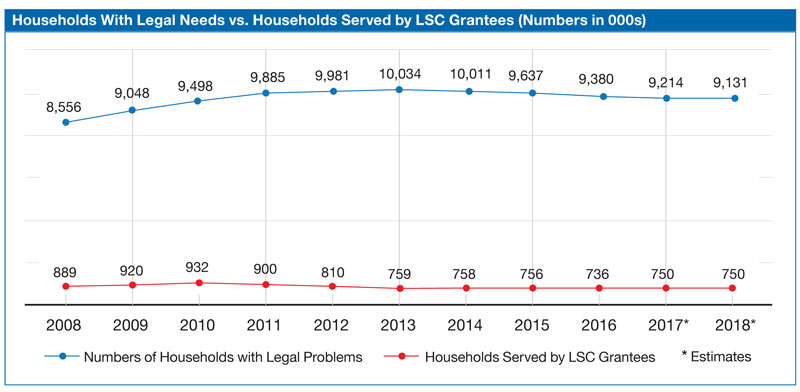 HH legal needs vs hh served chart